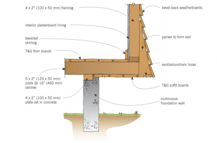 Figure 4: Detail of cantilevered corner bay window with bell-casting below  the window
