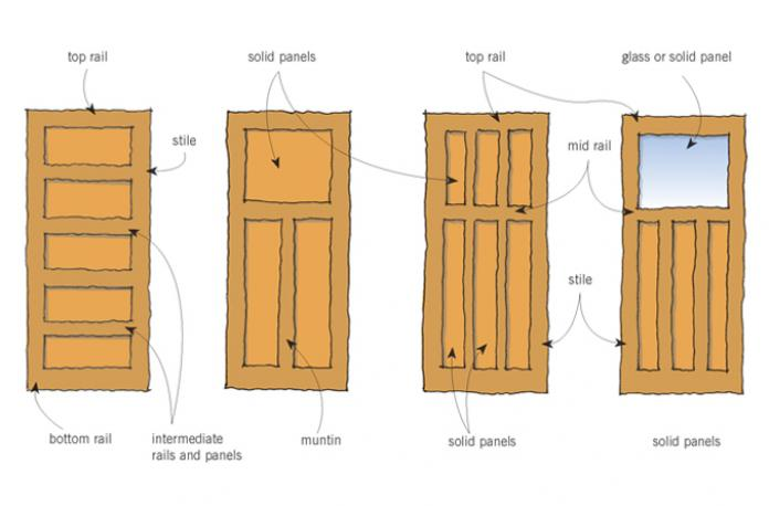 Figure 1 Typical bungalow door panel configurations.  sc 1 st  BRANZ Renovate & Doors | BRANZ Renovate