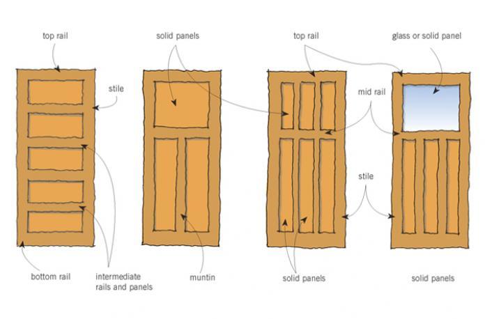 Stupendous Doors Branz Renovate Door Handles Collection Dhjemzonderlifede