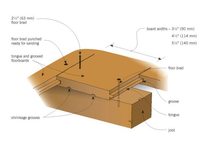 Floors Original Details Branz Renovate