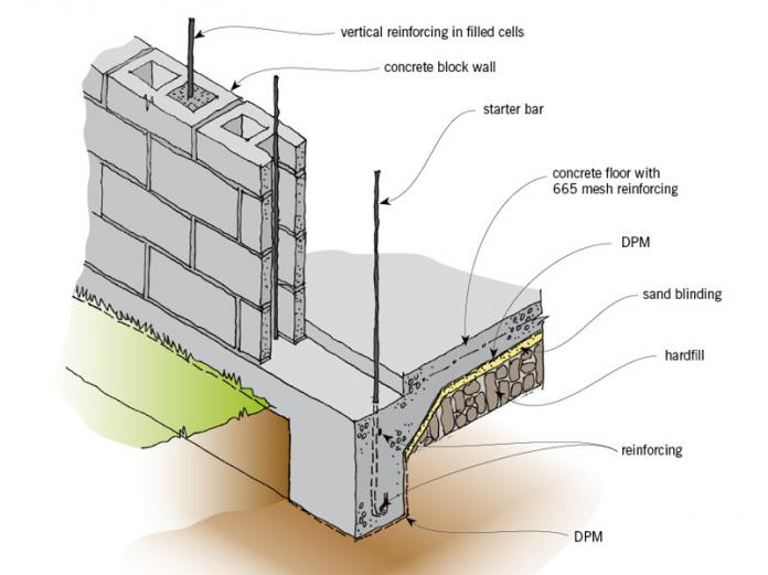 Foundation walls branz renovate for How to build a concrete block wall foundation