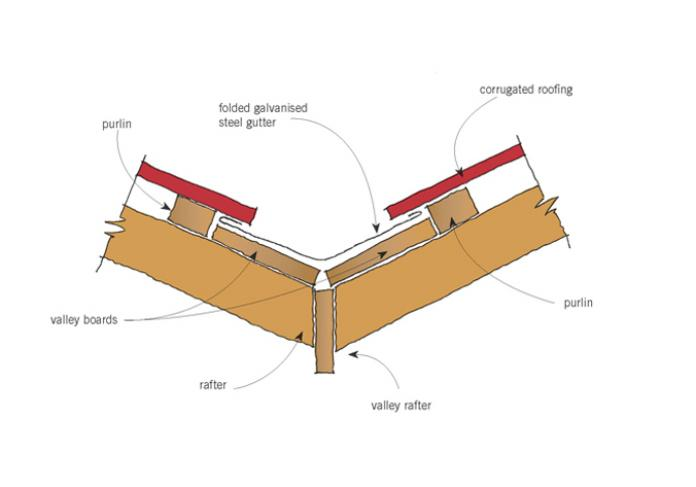 Roof Framing And Gutters Original Details Branz Renovate