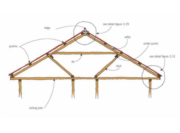 Roof Form And Framing Original Details Branz Renovate