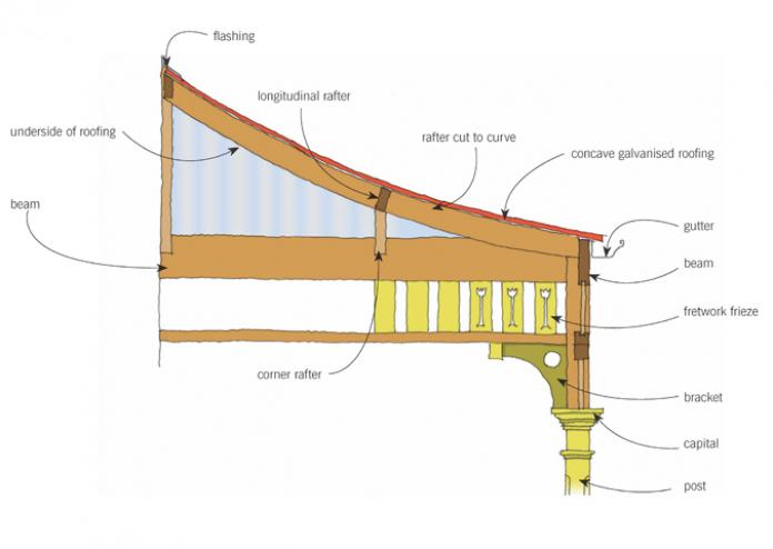 Verandas And Porches Branz Renovate
