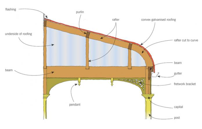 Figure 3: Typical veranda section with convex roof.