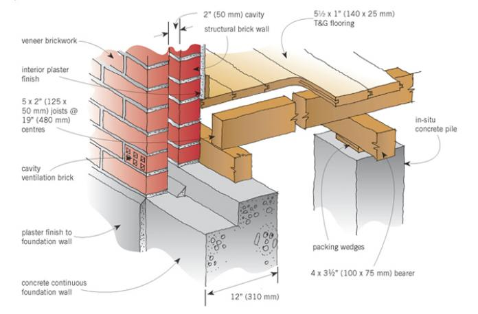 Pin Foundation Detail Cavity Wall With Beam And Block