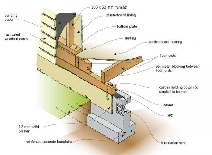 Figure 1: Concrete foundation wall with suspended timber floor.