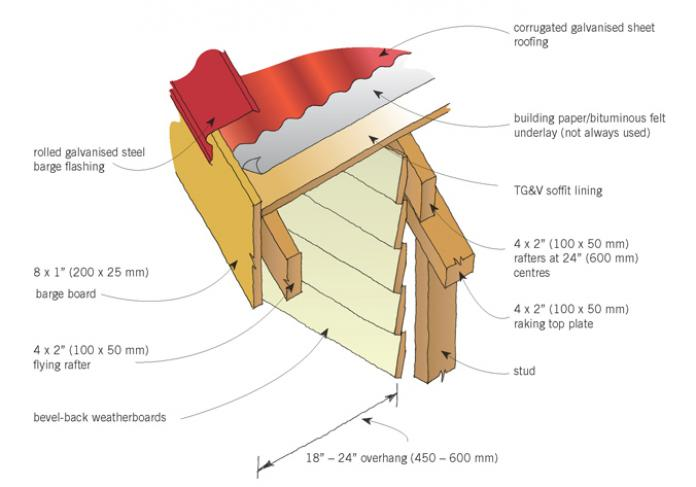 Roof framing and gutters original details branz renovate for Skillion roof definition
