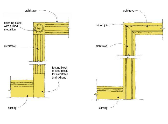 Door architrave dimensions sc 1 st direct doors for Door architrave